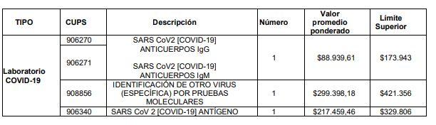 valor pruebas Covid