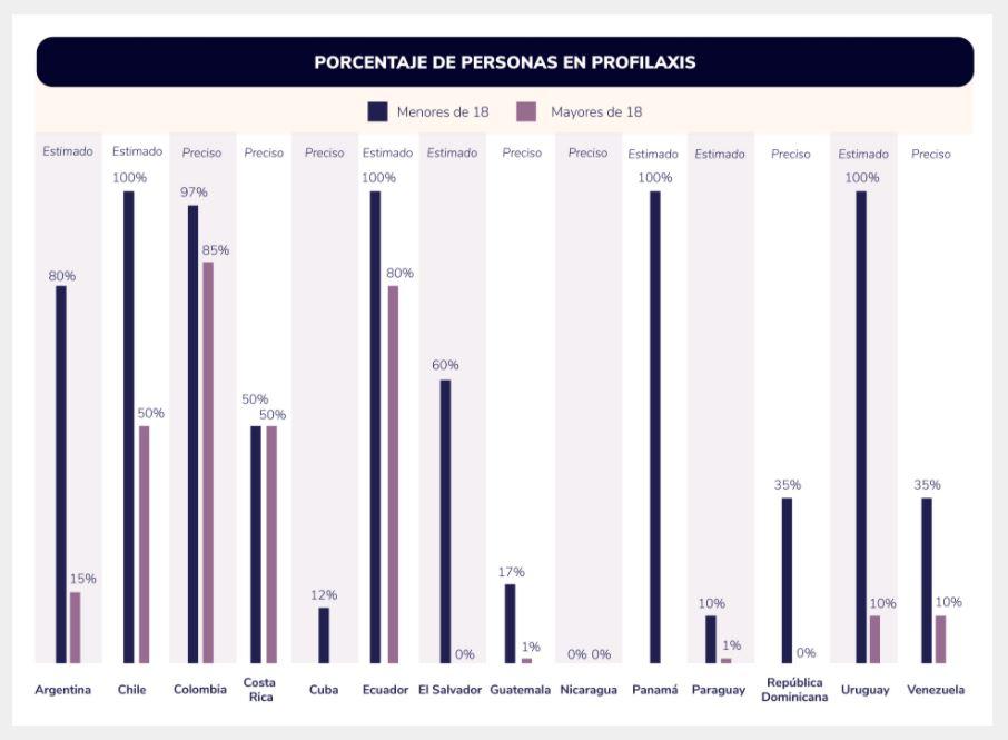 Acceso a profilaxis hemofilia en latinoamerica