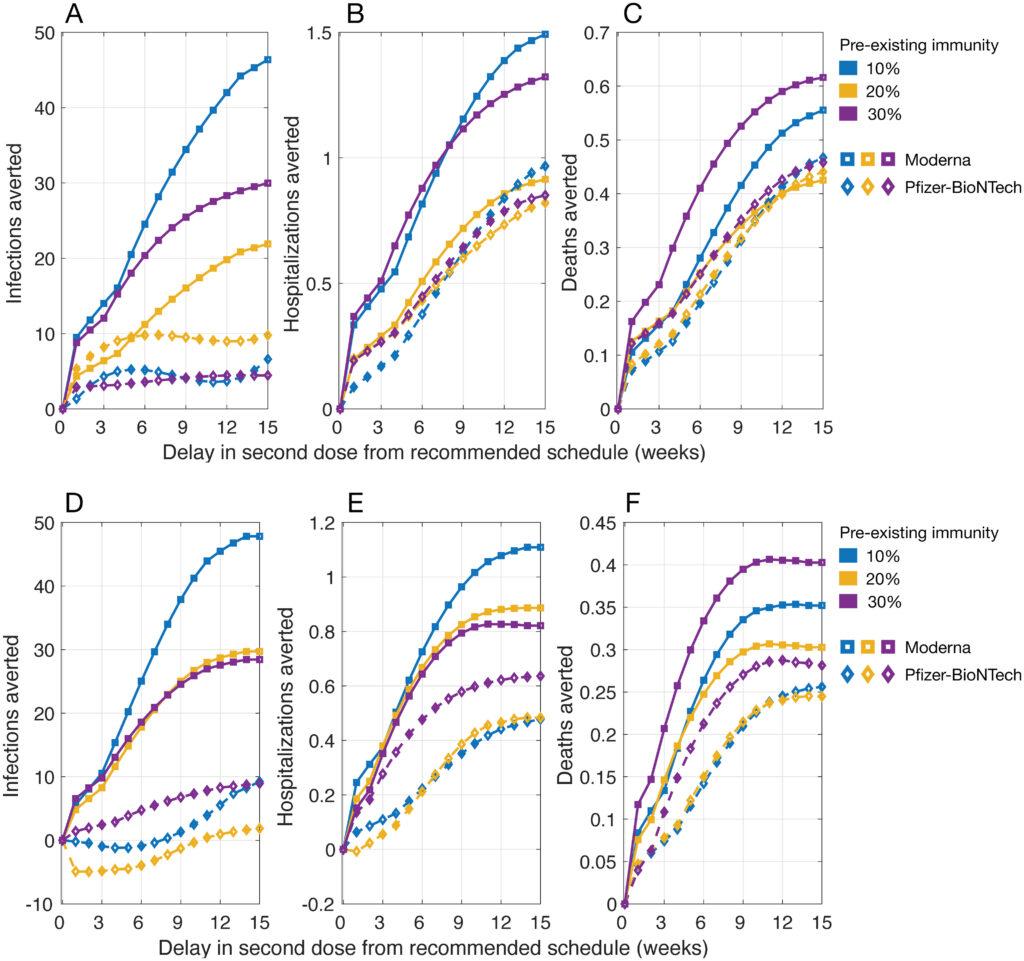 cambios segundas dosis vacunas