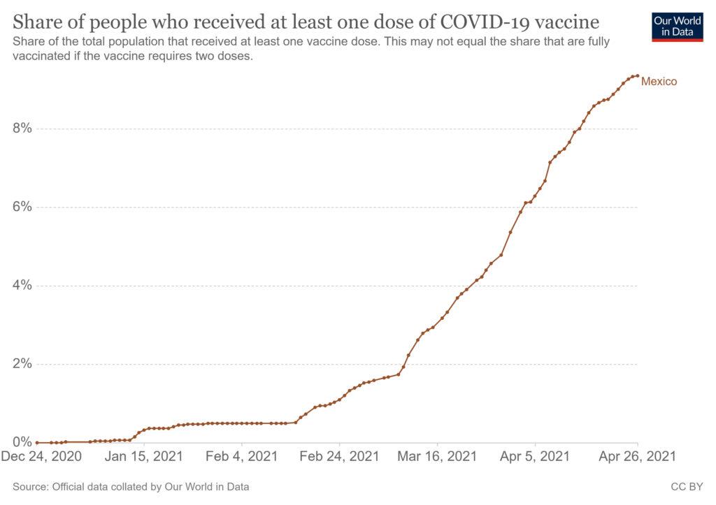 vacunacion coronavirus mexico