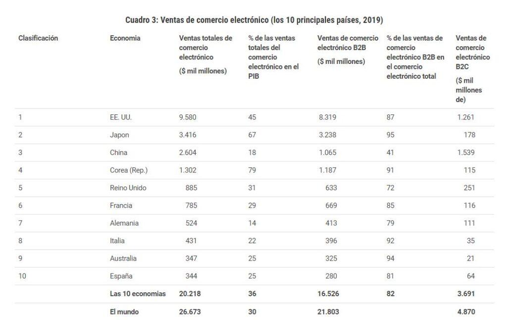 paises lideres en comercio electronico