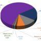 Distribucion de pagos realizados por las EPS en 2020