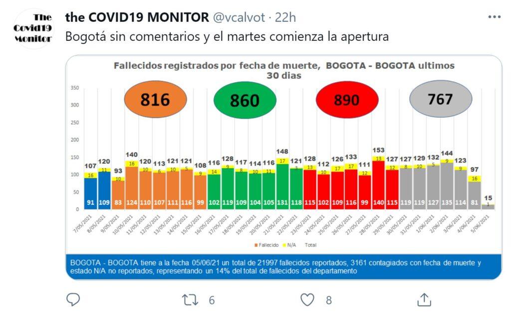 covid 19 monitor 7 jun 2