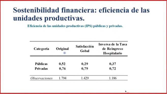 eficiencia de unidades productivas IPS