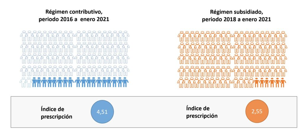 indice de prescripcion mipres