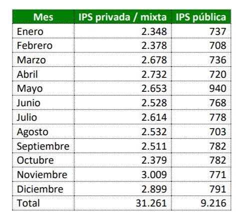 pagos mensuales de EPS a IPS publicas y privadas
