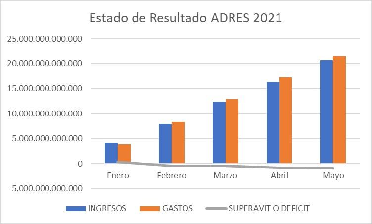 grafico estado de resultados adres 2021