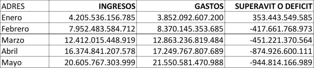 tabla estado de resultados adres 2021