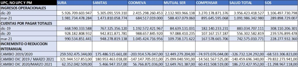 tabla ingresos y cuentas por pagar generales EPS 1