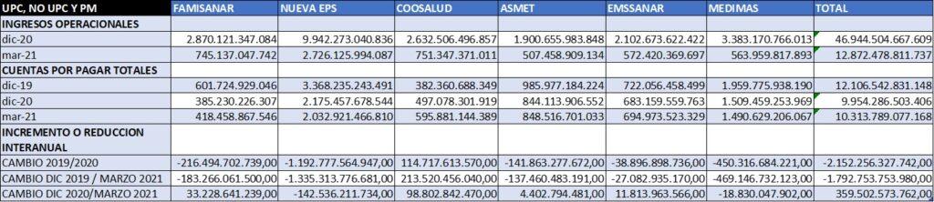 tabla ingresos y cuentas por pagar generales EPS 2