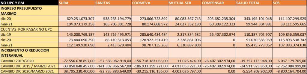 tabla ingresos y cuentas por pagar no upc EPS 1