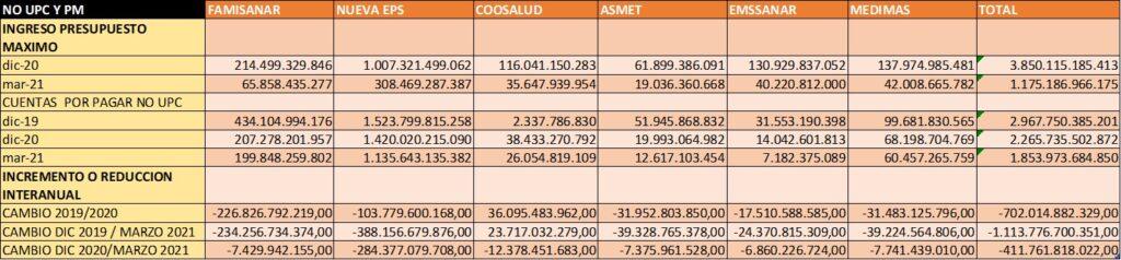 tabla ingresos y cuentas por pagar no upc EPS 2