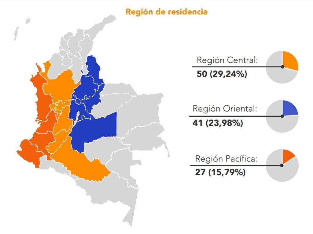 region de residencia