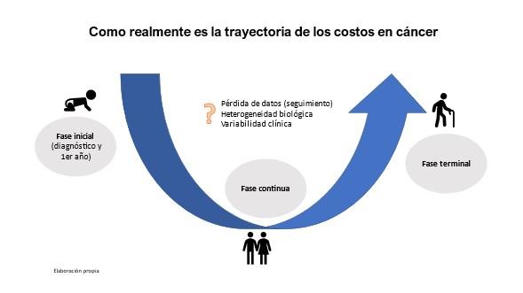 trayectoria costos 2
