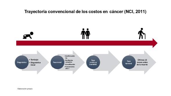 trayectoria costos en cancer