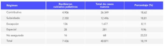 REGIMEN CUIDADOS PALIATIVOS