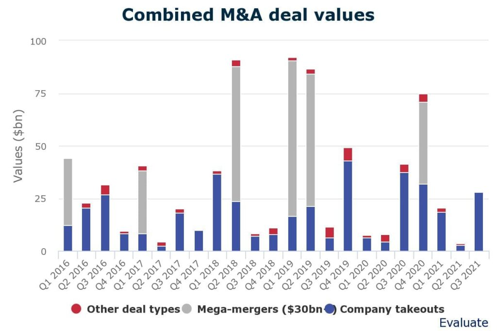 combined ma deal values 1